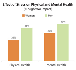 Effect of Stress on Physical and Mental Health
