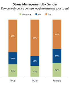 Stress Management By Gender