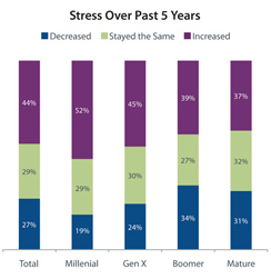 Stress Over Past 5 Years