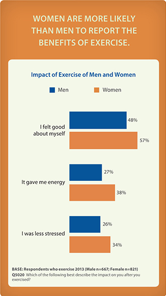 Women are more likely than men to report the benefits of exercise.