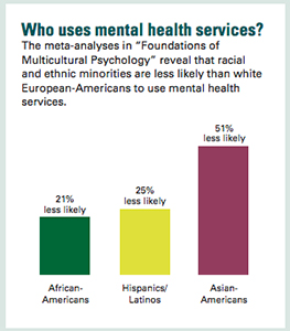 A New Look At Racial And Ethnic Disparities In Mental Health Care