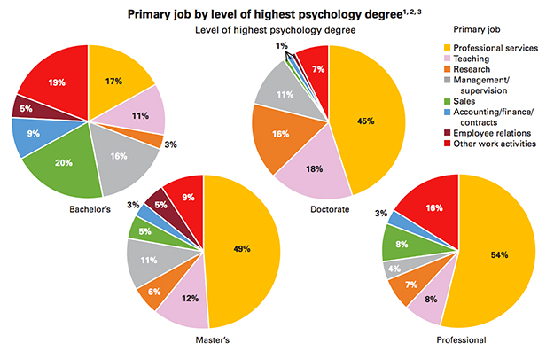 what do people do with their psychology degrees