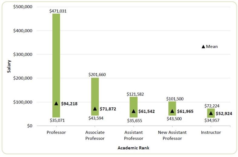 2015-16 Psychology Faculty Salaries