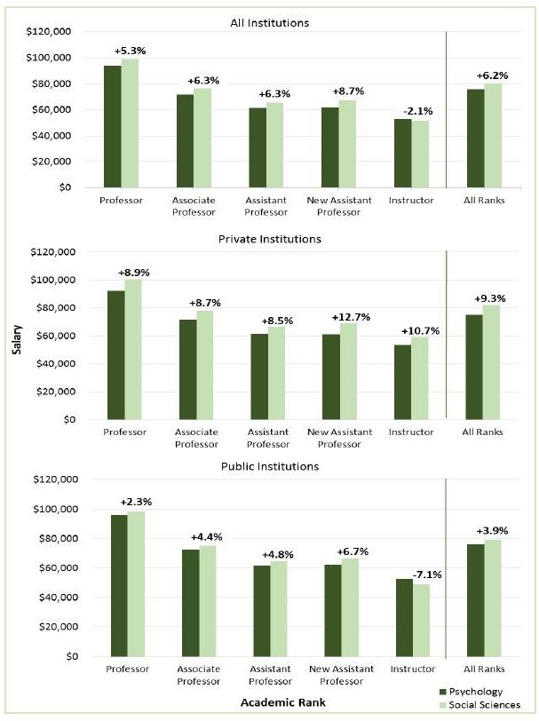 2015 16 Psychology Faculty Salaries