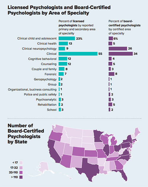 A Look At Psychologists Specialty Areas
