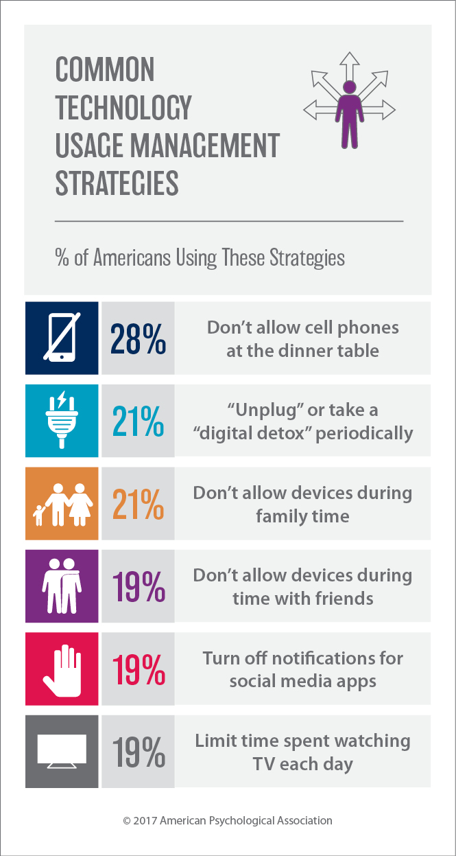 Use Of Technology Management: Stress In America Press Room
