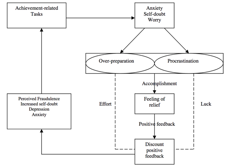 Clance's (1985) model of the Imposter Cycle, as depicted in Sakulku & Alexander (2011).