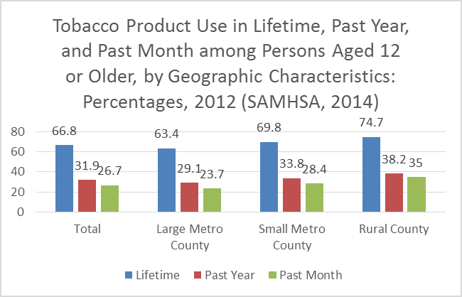 Smoking And Tobacco Use In Rural Populations