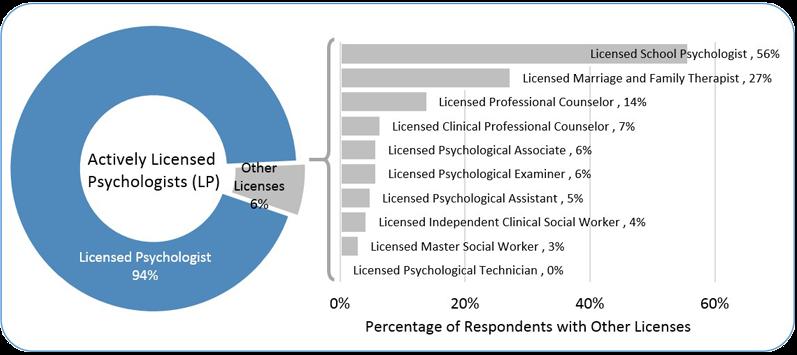 2015 APA Survey of Psychology Health Service Providers