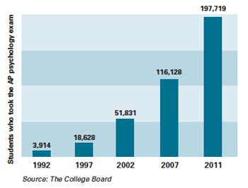 Nearly 200,000 take the AP psychology exam