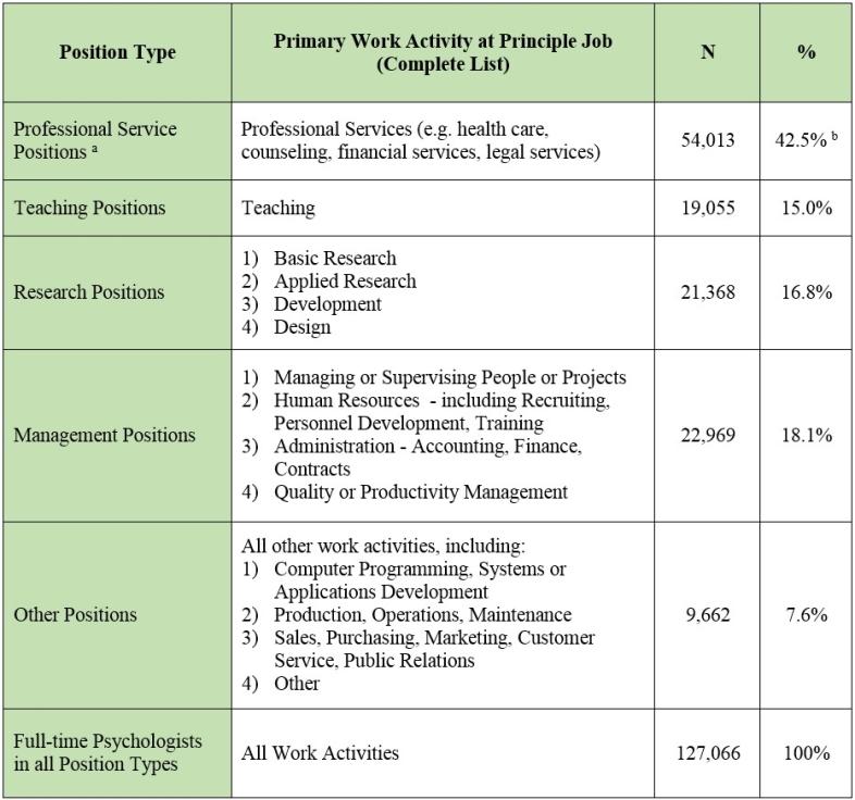 2013 salaries in psychology