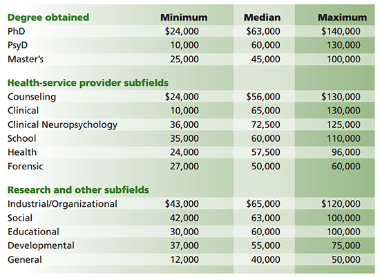 Median Salaries For New Psychologists Are Static
