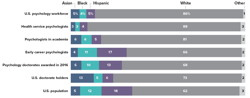 Diversity in the psychology workforce