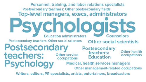A word diagram of all the jobs that a degree in psychology can lead to.