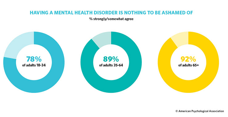 Survey: Americans Becoming More Open About Mental Health