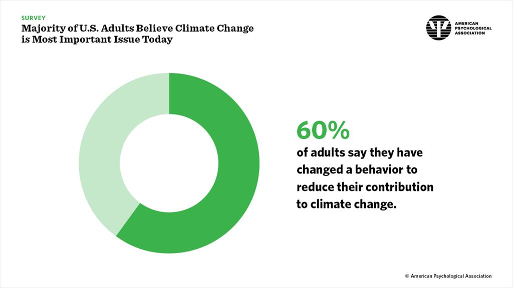 Majority of U.S. Adults Believe Climate Change is Most Important Issue Today