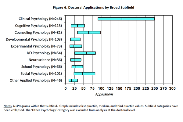 Doctoral Applications by Broad Subfield