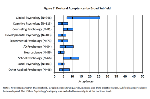 Doctoral Acceptances by Broad Subfield