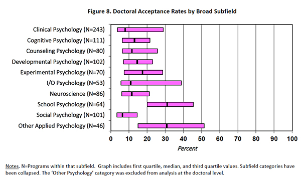 Doctoral Acceptance Rates by Broad Subfield