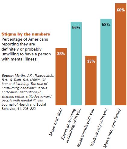 Of illness stigma negative mental Are We