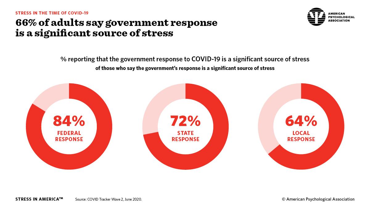 Government Response to Coronavirus