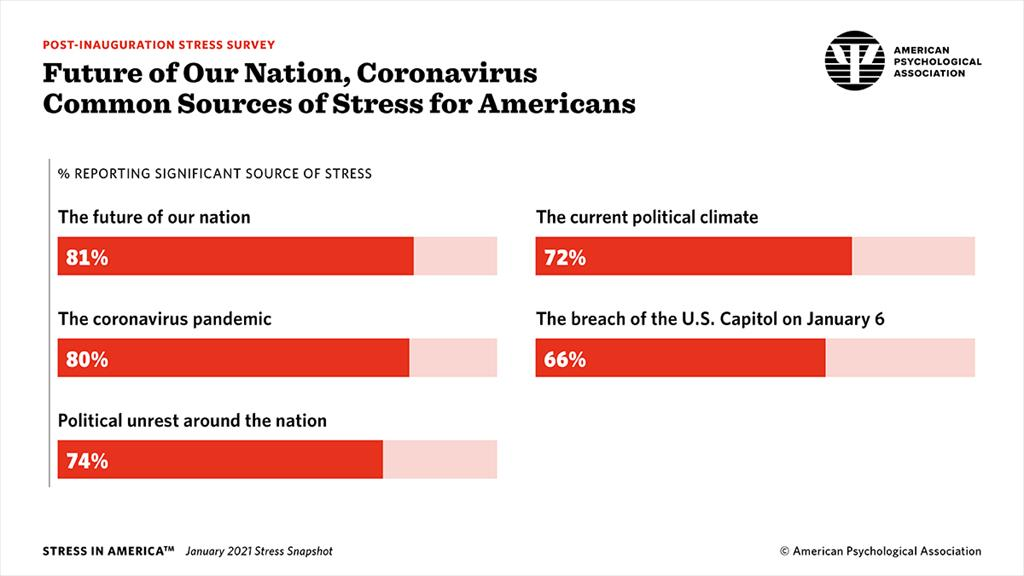 Future of Our Nation, Coronavirus Common Sources of Stress for Americans