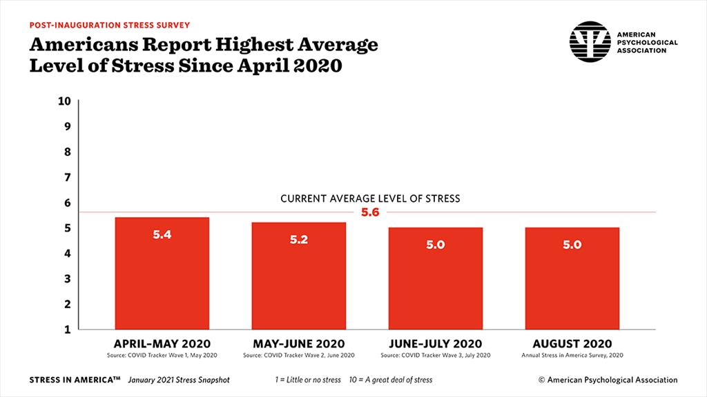 Americans Report Highest Average Level of Stress Since April 2020