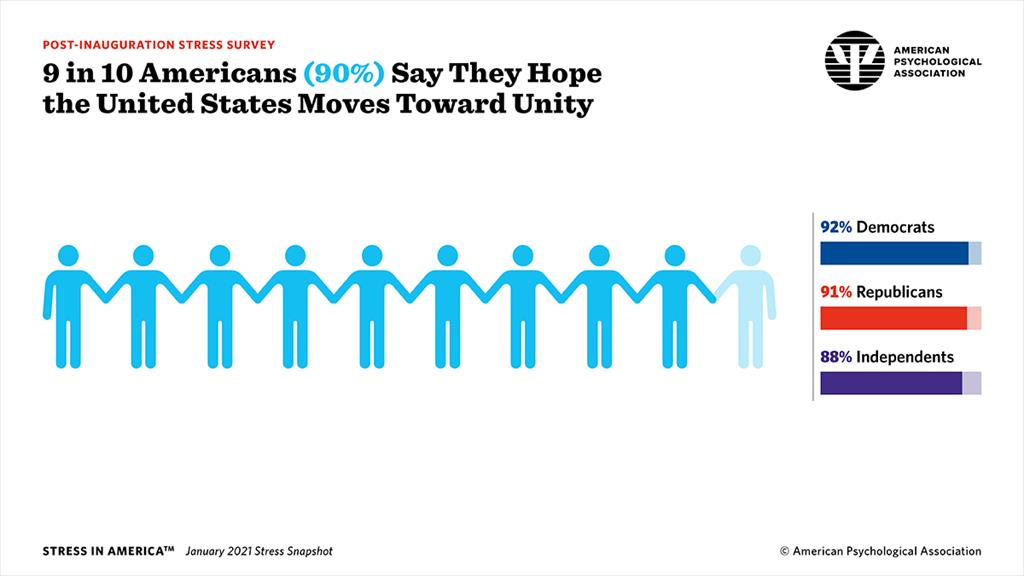 9 in 10 Americans Say They Hope the United States Moves Toward Unity