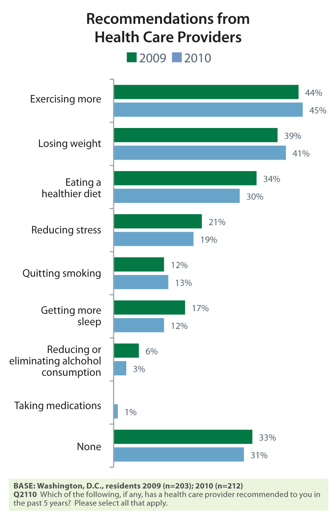 Young Adults The Most Stressed Out Group in America