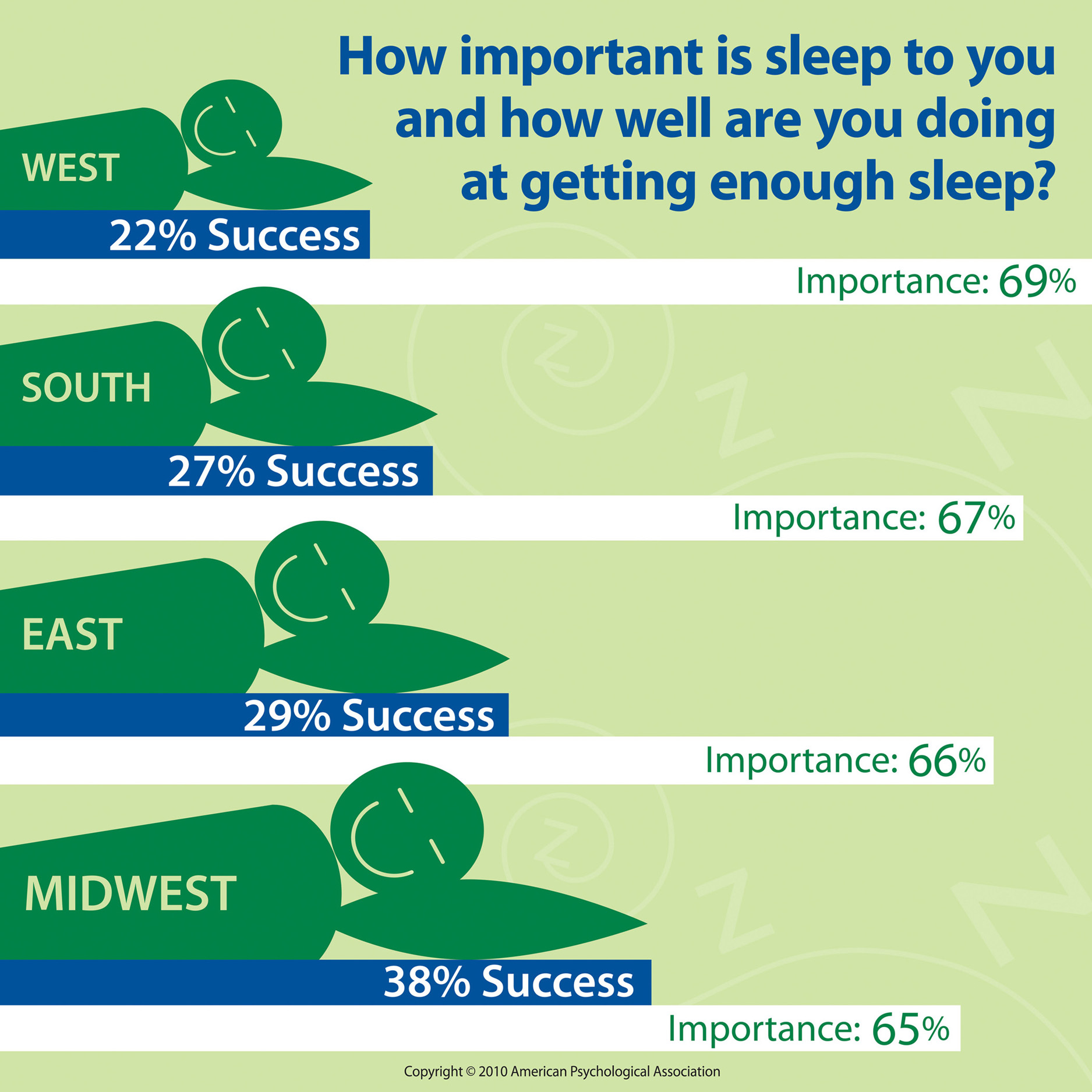 """the importance of getting enough sleep Sleep disorders expert harneet walia, md, says it's important to focus on getting  enough sleep, something many of us lack """"first and foremost."""
