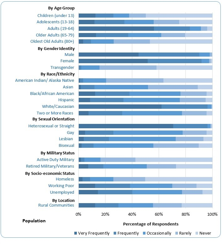 2015 apa survey of psychology health service providers frequency of providing services to groups of populations fandeluxe Image collections