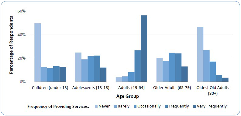 2015 apa survey of psychology health service providers frequency of providing services to age populations fandeluxe Image collections