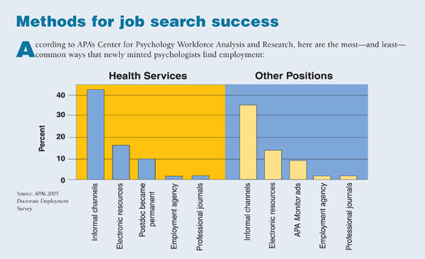 Methods of job search success