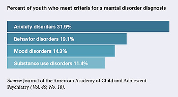 Youth mental disorder diagnosis chart