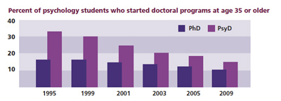 Percent of psychology students who started doctoral programs at age 35 or older