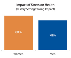Impact of Stress on Health