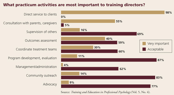 Practicum activities most important to training directors