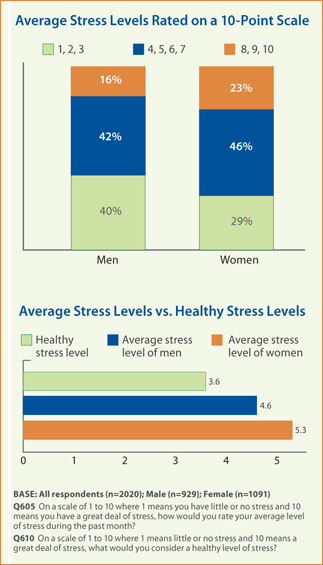 Average Stress Levels