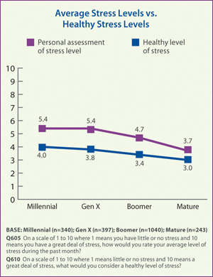level of stress among the senior All the roles and responsibilities an older college student encounters (greenberg,  1996)  similar types and levels of stress among people students are.