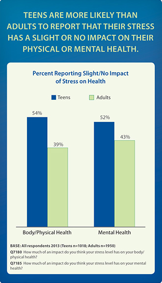 Teens are more likely than adults to report that their stress has a slight or no impact on their physical or mental health.