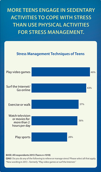 More teens engage in sedentary activities to cope with stress than use physical activities for stress management.