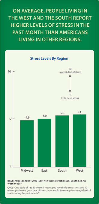 On average, people living in the West and the South report higher levels of stress in the past month than Americans living in other regions.