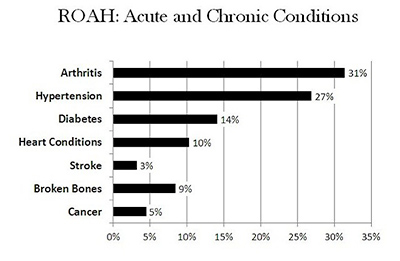 Chronic conditions in older adults