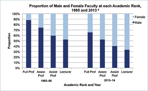 Proportion of Male and Female Faculty at each Academic Rank, 1985 and 2013