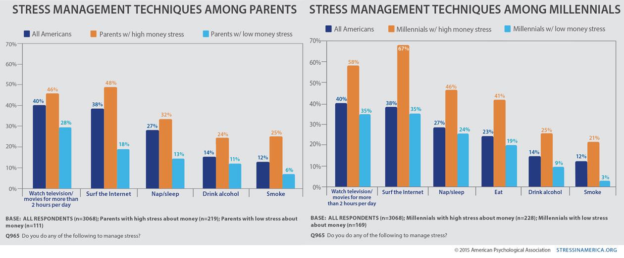 stress management for parents pdf