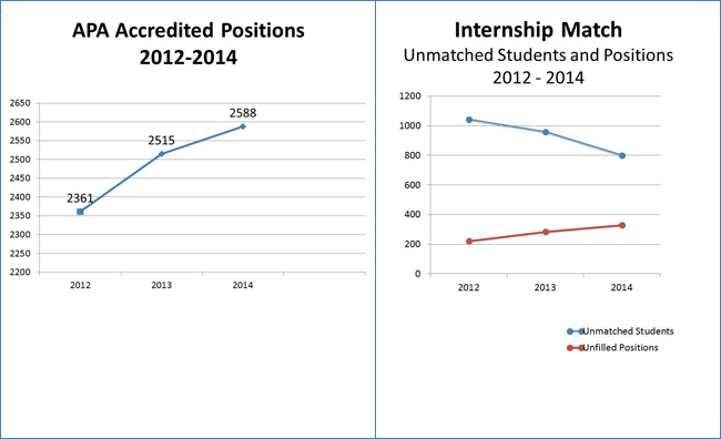 APA Accredited Positions 2012-2014 and Unmatched Students & Positions
