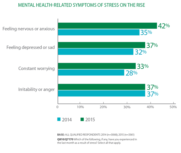 Stress Test Mental: 2015 Stress In America Snapshot