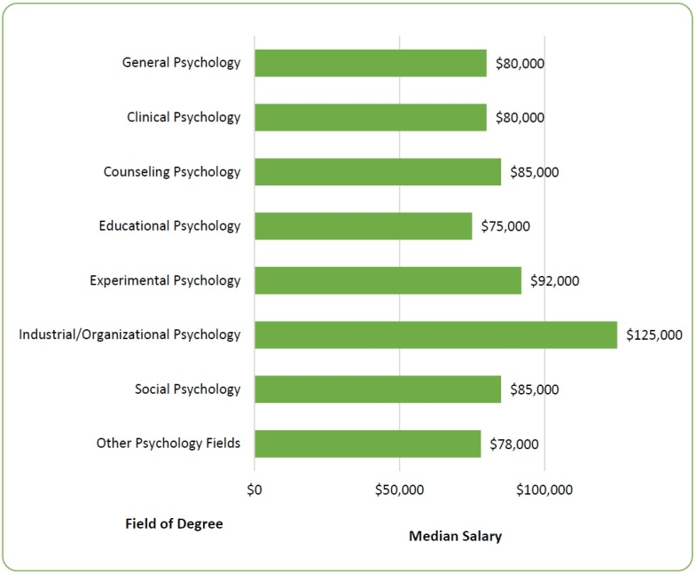 2015 Salaries in Psychology