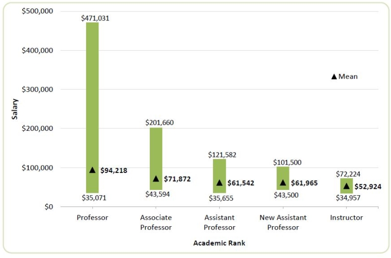 Average Income for a Tenured Community College Teacher