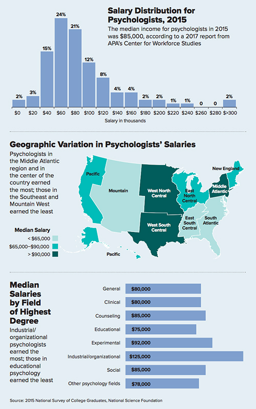 Psychologist salaries